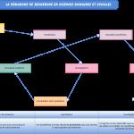 Mémoire universitaire : la démarche de recherche en sciences humaines et sociales