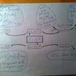 Les procédés mnémotechniques (et les mind maps) appliqués aux cours de mathématiques
