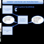 Mémoire universitaire : comment construire une problématique ?