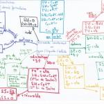 Comment se sortir du pétrin juste avant les examens grâce aux Mind maps ? Exemples universitaires