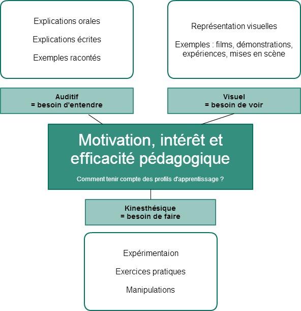efficacité pédagogique