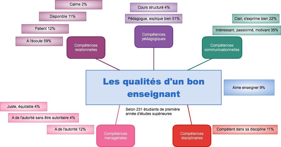 Les qualit s d un bon enseignant selon les tudiants donnez du sens vos tudes - Office pour les enseignant ...