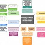 Les sources de stress dans le cadre de la profession d'enseignant